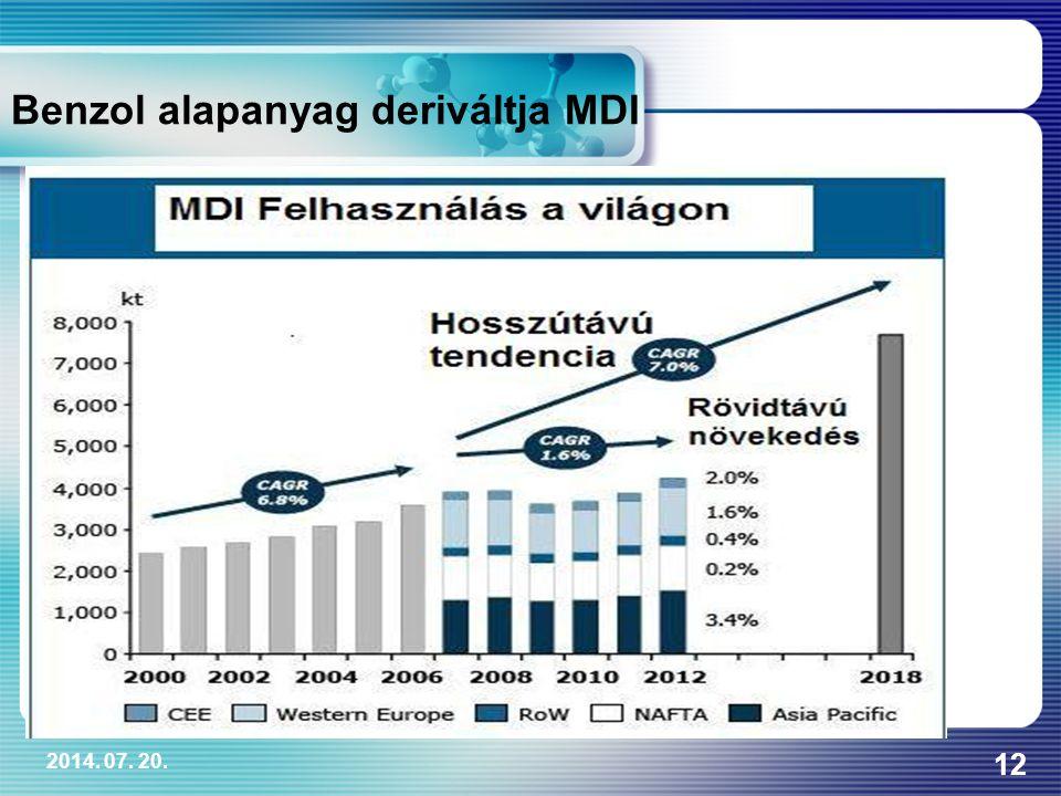 Benzol alapanyag deriváltja MDI