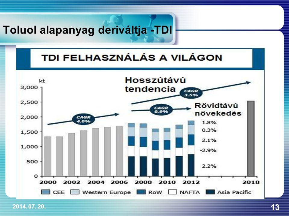 Toluol alapanyag deriváltja -TDI