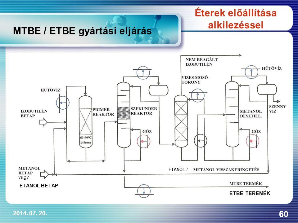 MTBE / ETBE gyártási eljárás