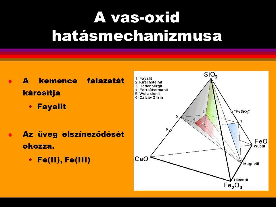 A vas-oxid hatásmechanizmusa