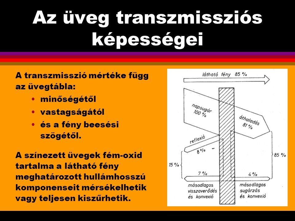 Az üveg transzmissziós képességei