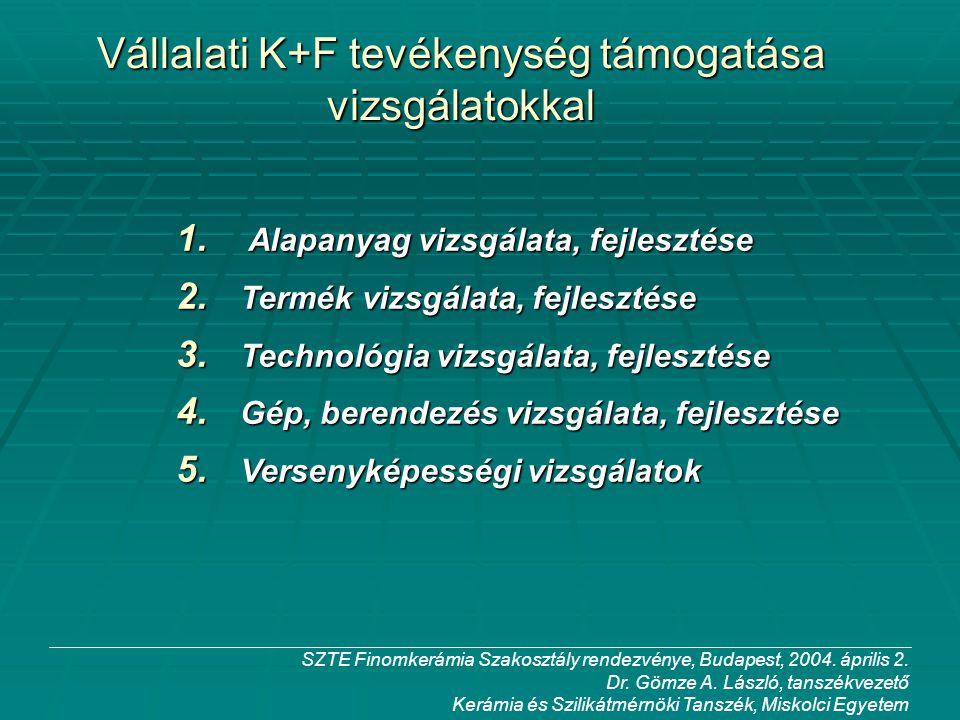 Vállalati K+F tevékenység támogatása vizsgálatokkal