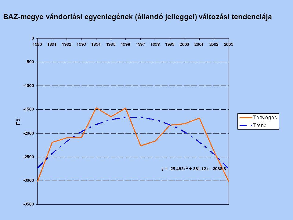 BAZ-megye vándorlási egyenlegének (állandó jelleggel) változási tendenciája