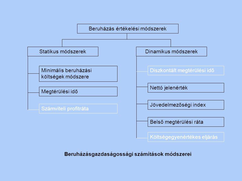 Beruházásgazdaságossági számítások módszerei