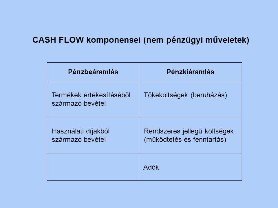 CASH FLOW komponensei (nem pénzügyi műveletek)