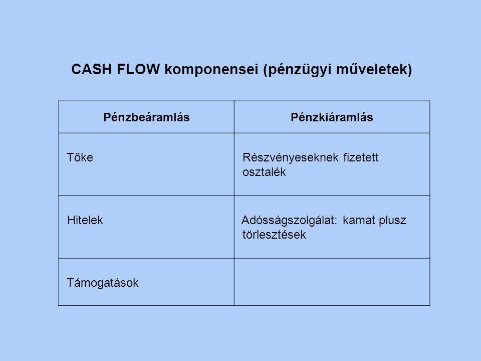 CASH FLOW komponensei (pénzügyi műveletek)