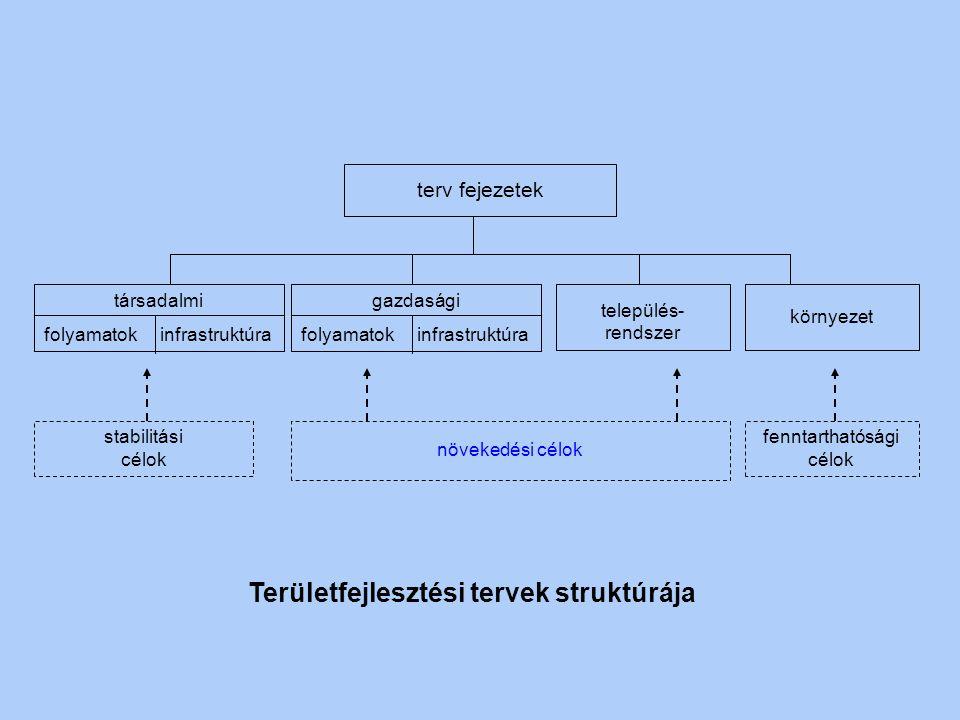 Területfejlesztési tervek struktúrája