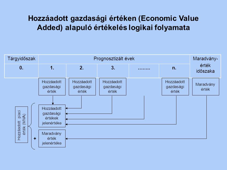 Hozzáadott gazdasági értéken (Economic Value Added) alapuló értékelés logikai folyamata