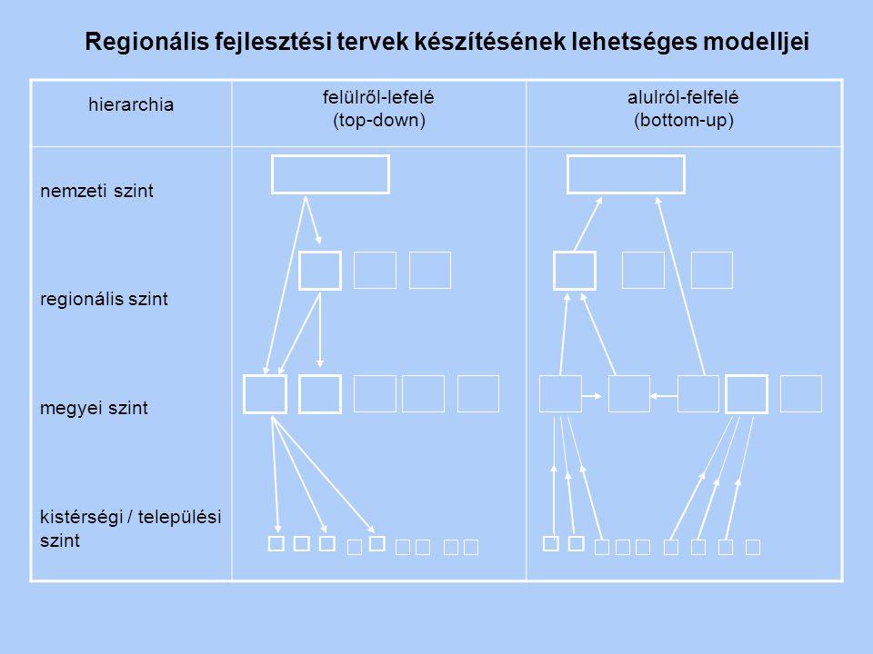 Regionális fejlesztési tervek készítésének lehetséges modelljei