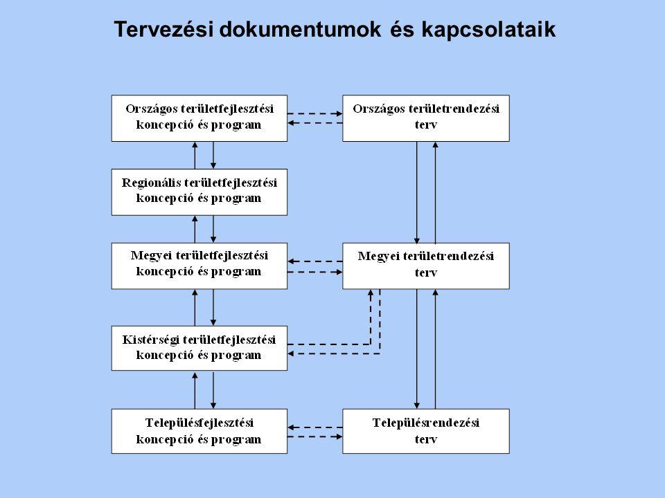 Tervezési dokumentumok és kapcsolataik