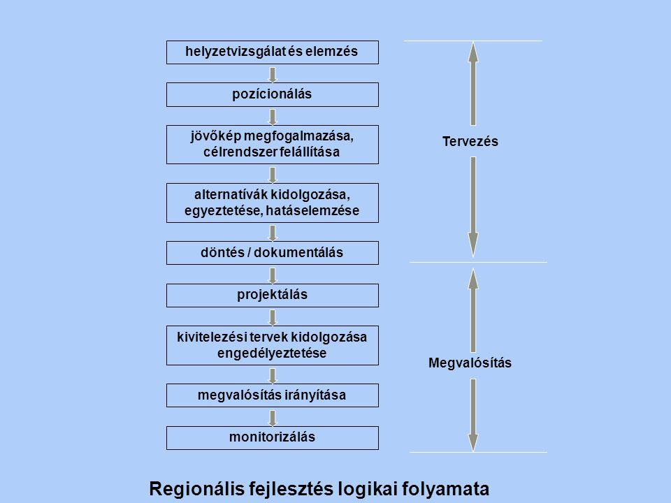 Regionális fejlesztés logikai folyamata