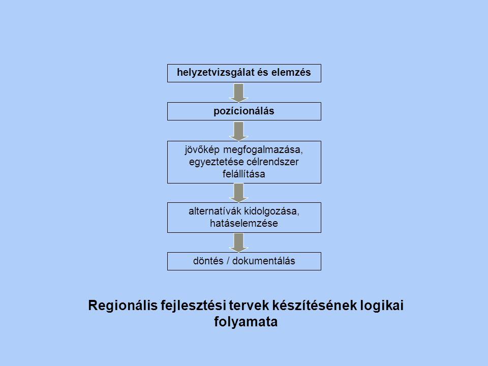 Regionális fejlesztési tervek készítésének logikai folyamata