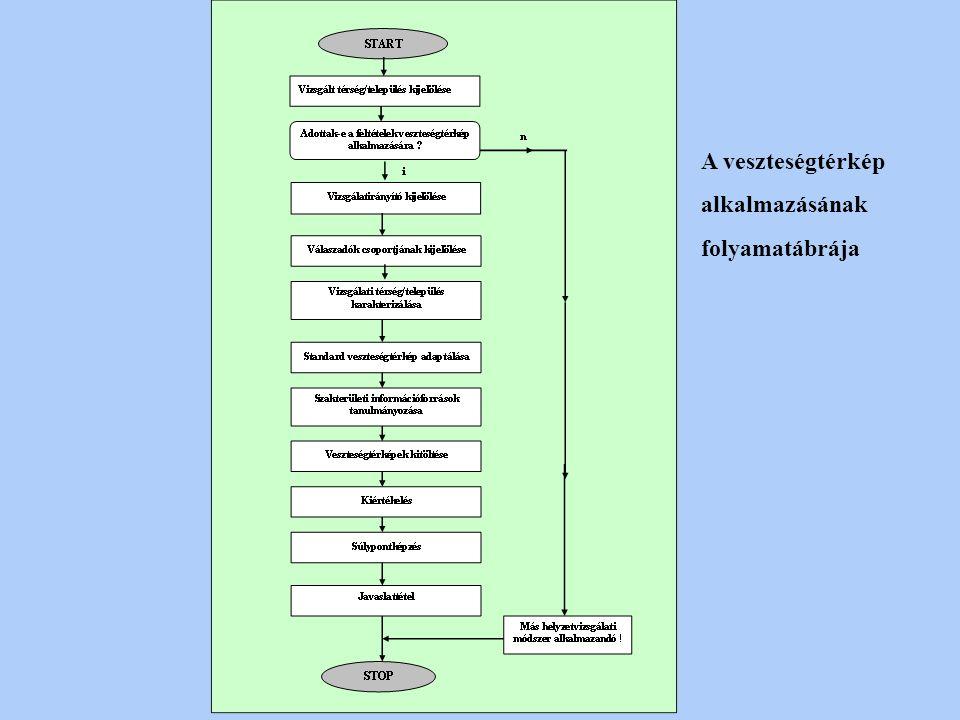 A veszteségtérkép alkalmazásának folyamatábrája