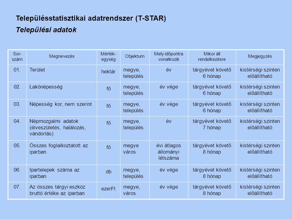 Településstatisztikai adatrendszer (T-STAR) Települési adatok