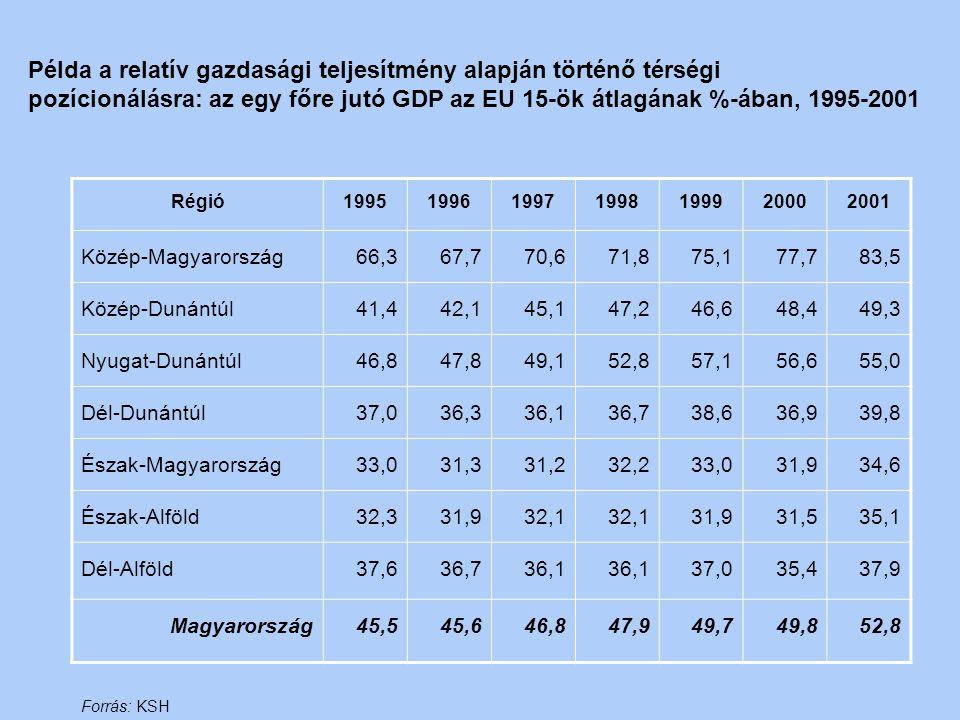 Példa a relatív gazdasági teljesítmény alapján történő térségi