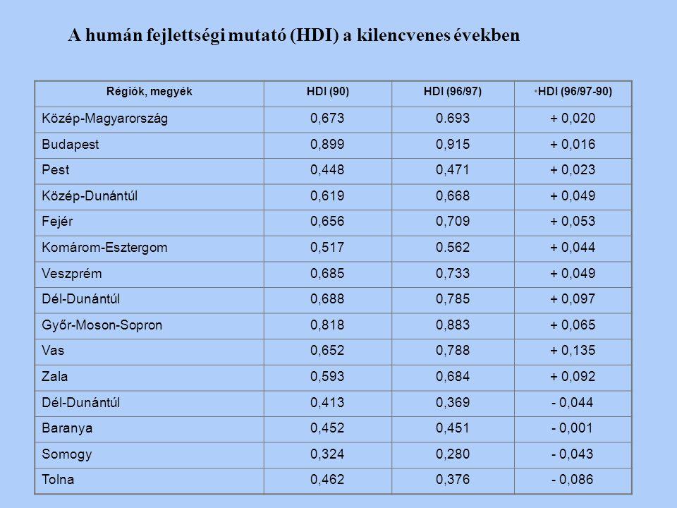A humán fejlettségi mutató (HDI) a kilencvenes években