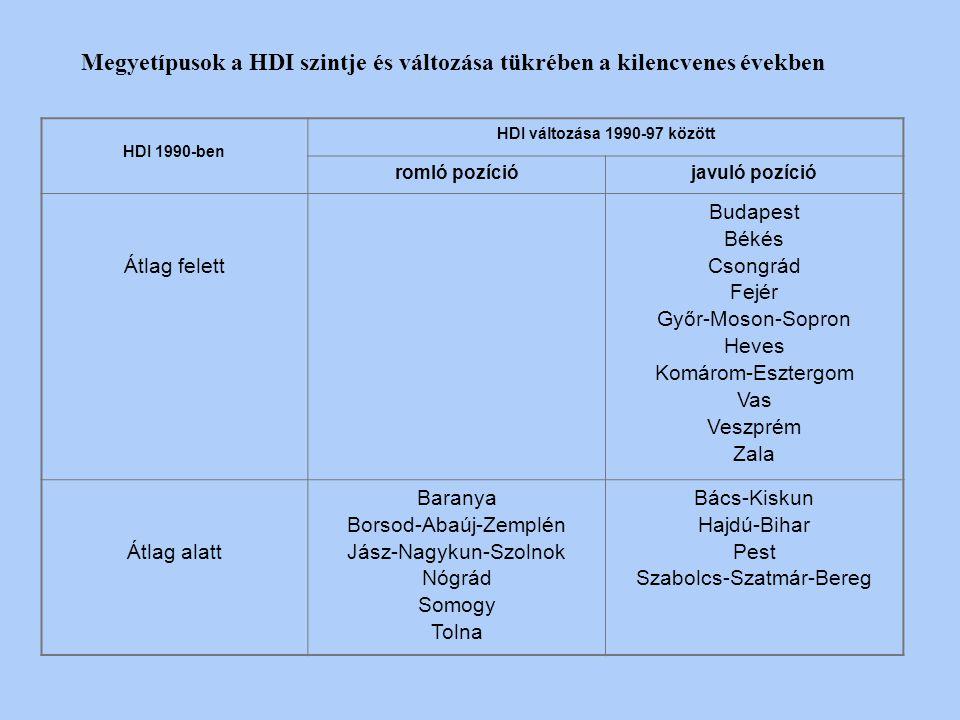 Megyetípusok a HDI szintje és változása tükrében a kilencvenes években