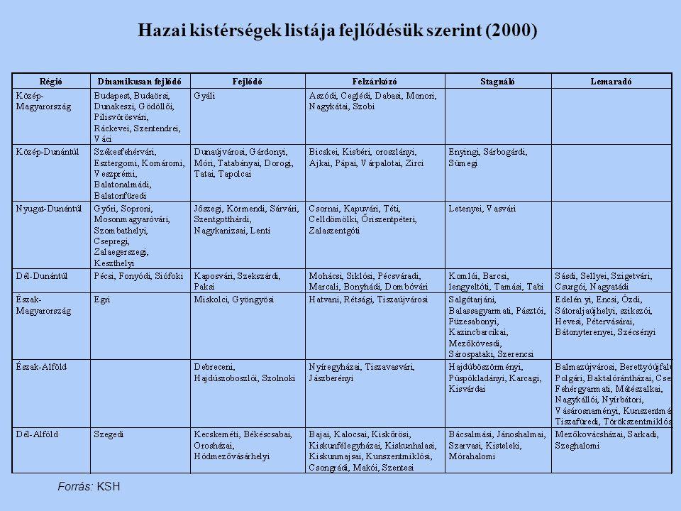 Hazai kistérségek listája fejlődésük szerint (2000)