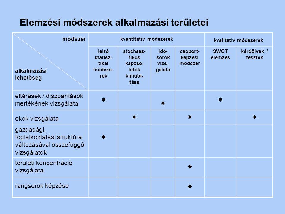 Elemzési módszerek alkalmazási területei
