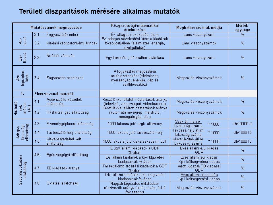 Területi diszparitások mérésére alkalmas mutatók