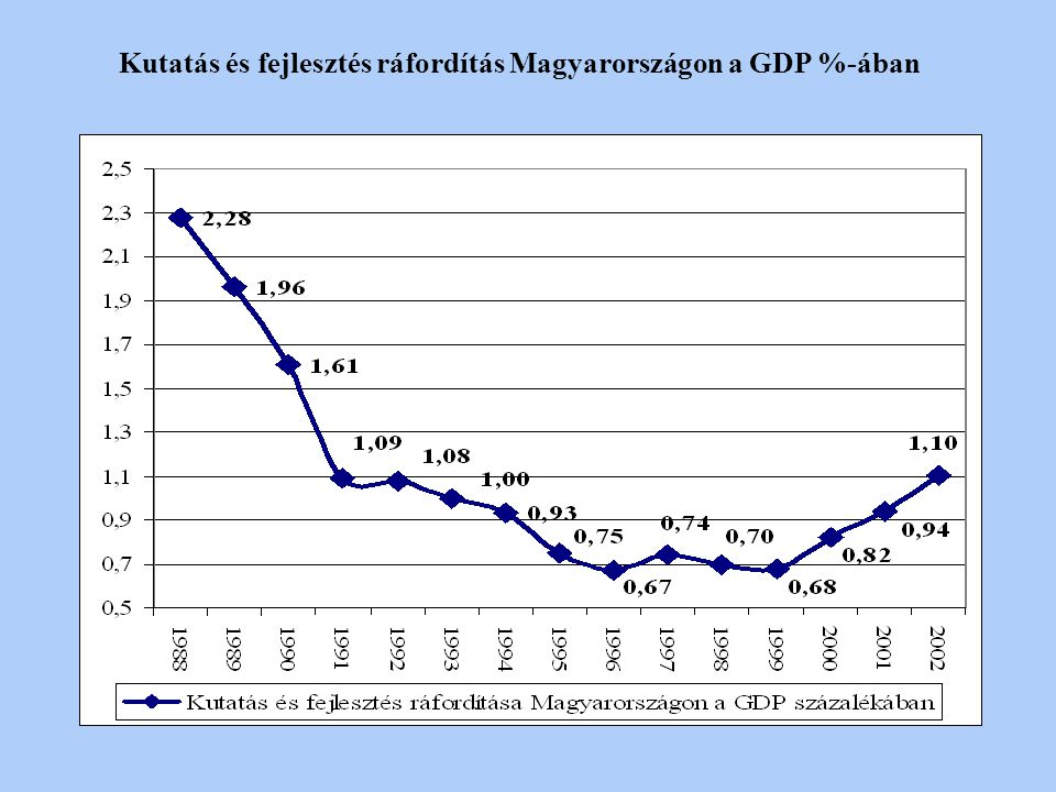 Kutatás és fejlesztés ráfordítás Magyarországon a GDP %-ában