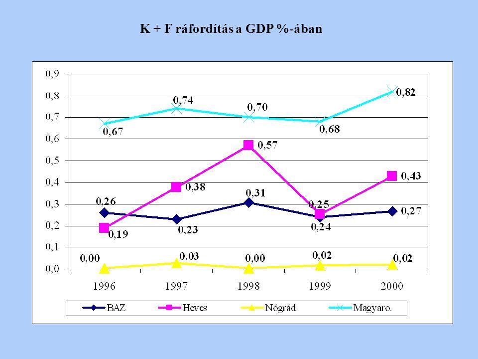 K + F ráfordítás a GDP %-ában