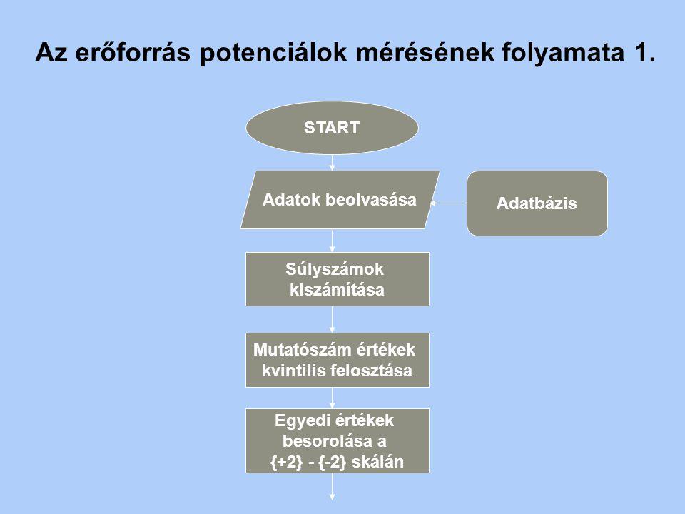 Az erőforrás potenciálok mérésének folyamata 1.