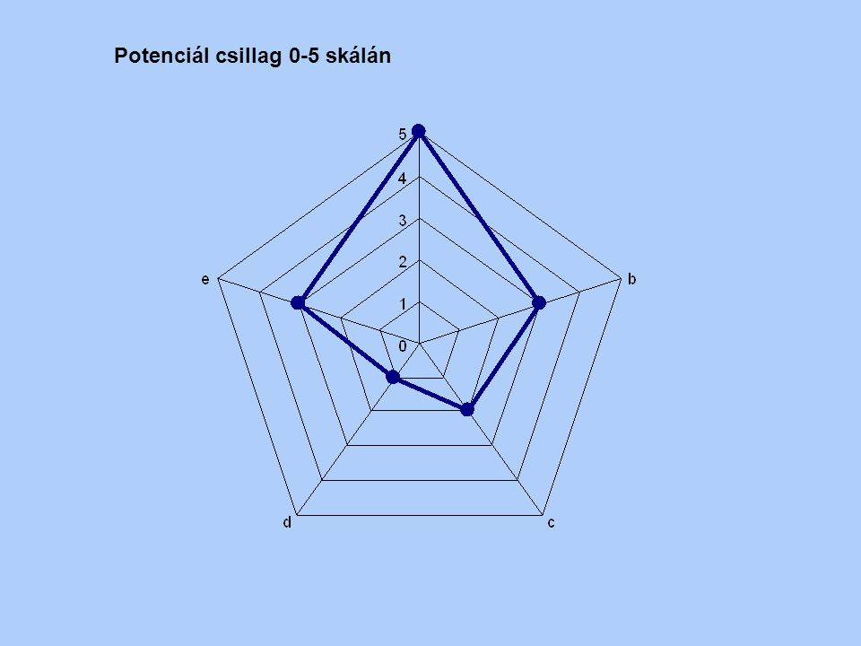 Potenciál csillag 0-5 skálán