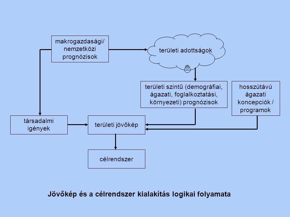 Jövőkép és a célrendszer kialakítás logikai folyamata