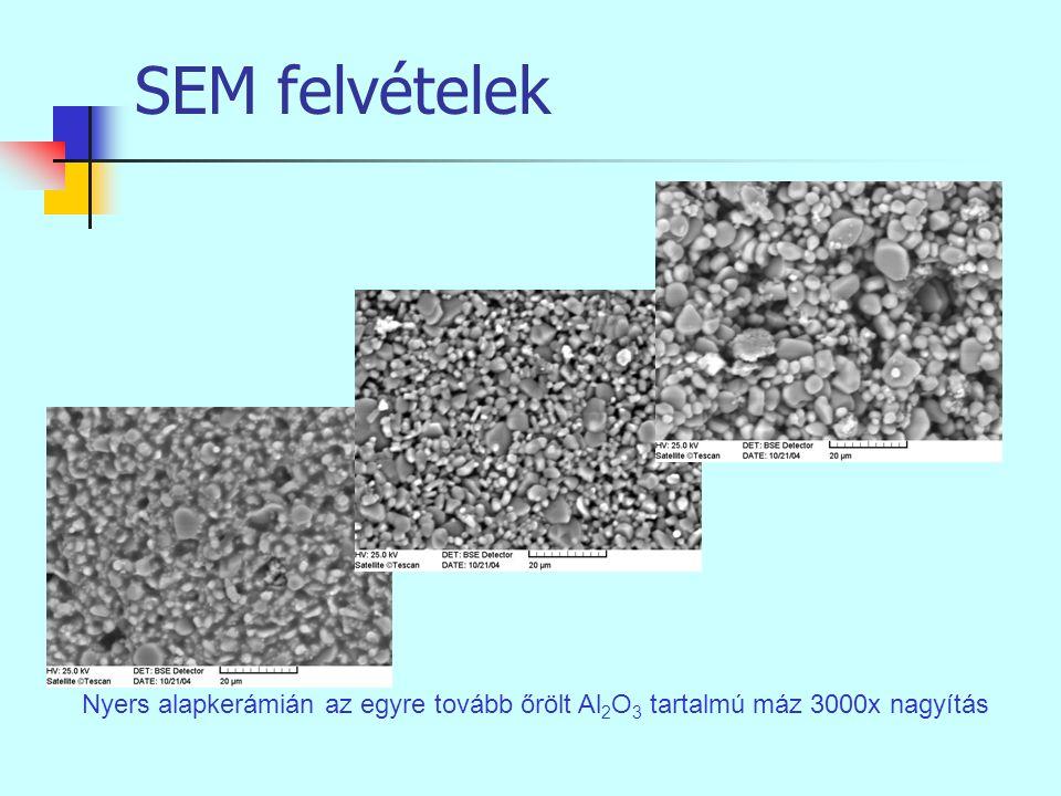 SEM felvételek Nyers alapkerámián az egyre tovább őrölt Al2O3 tartalmú máz 3000x nagyítás