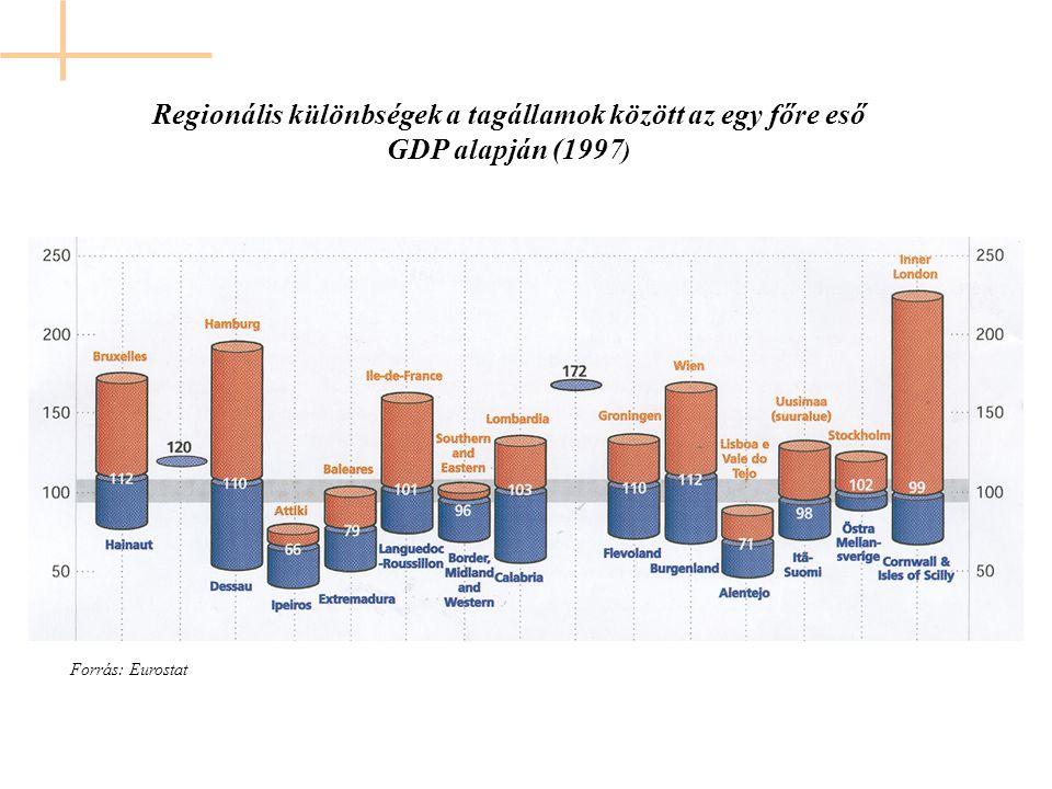 Regionális különbségek a tagállamok között az egy főre eső