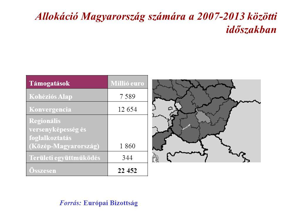 Allokáció Magyarország számára a 2007-2013 közötti időszakban