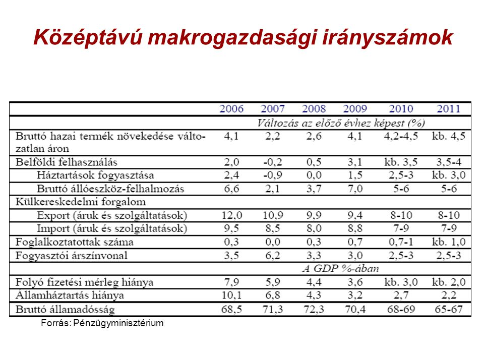 Középtávú makrogazdasági irányszámok