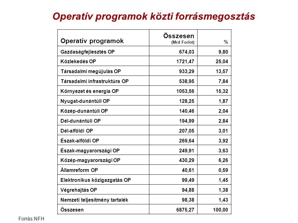 Operatív programok közti forrásmegosztás