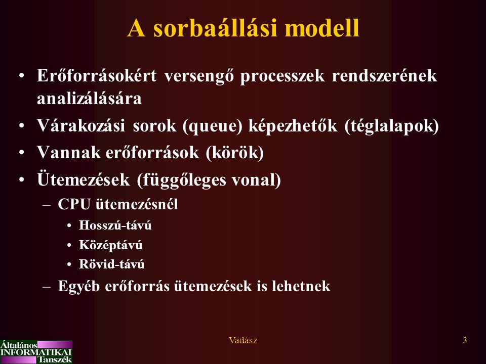 A sorbaállási modell Erőforrásokért versengő processzek rendszerének analizálására. Várakozási sorok (queue) képezhetők (téglalapok)