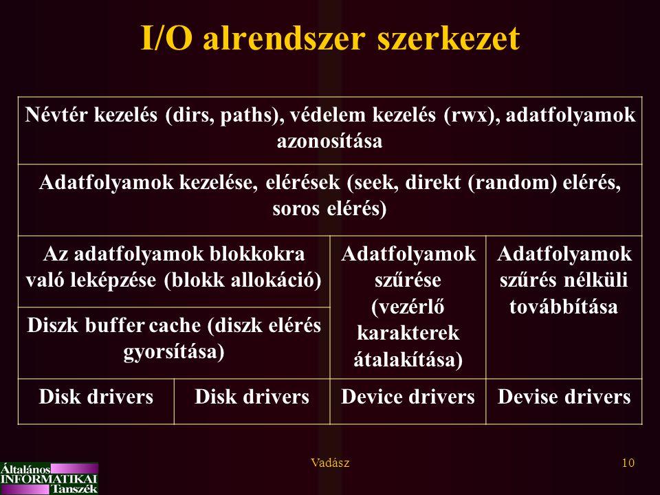 I/O alrendszer szerkezet