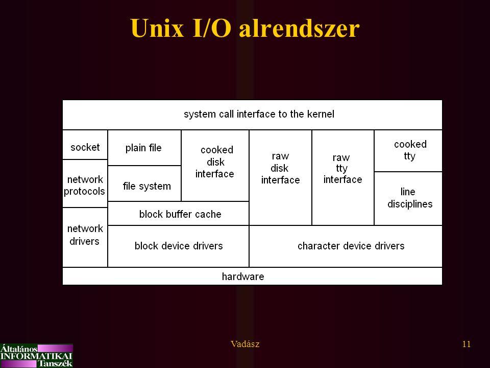 Unix I/O alrendszer Vadász