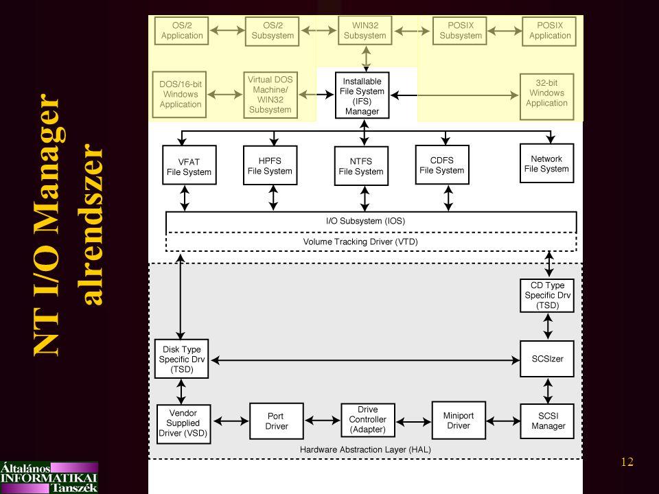 NT I/O Manager alrendszer