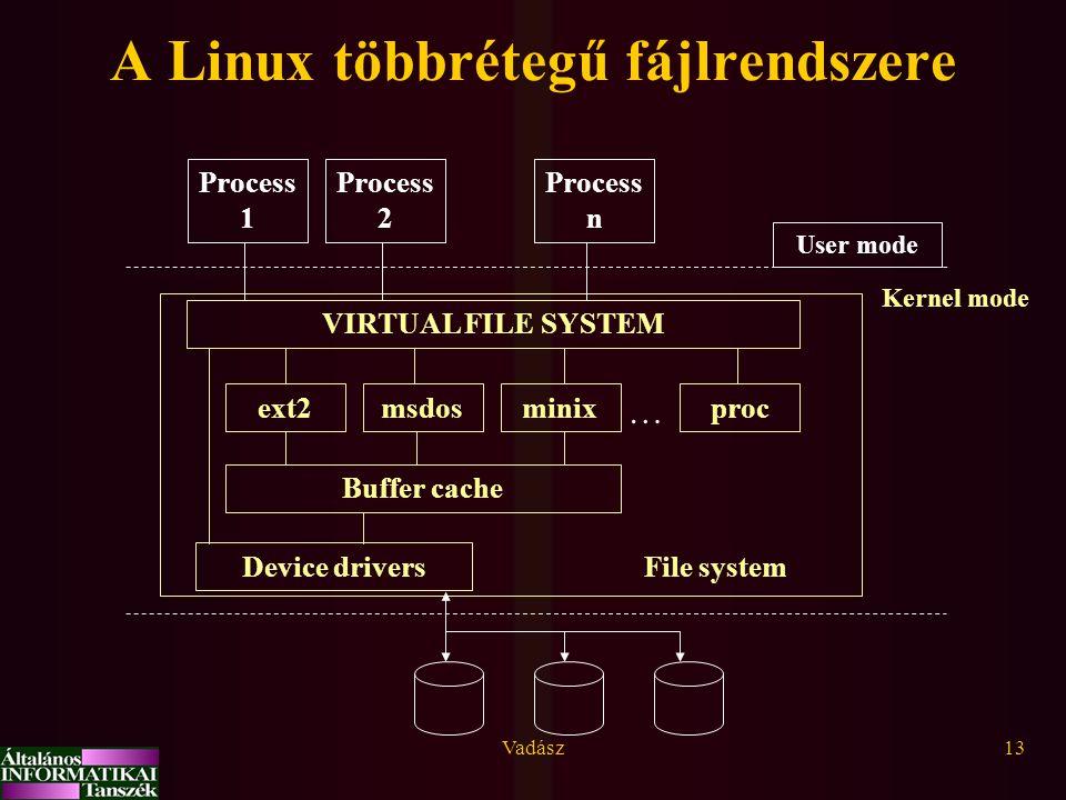 A Linux többrétegű fájlrendszere