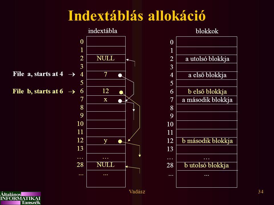 Indextáblás allokáció