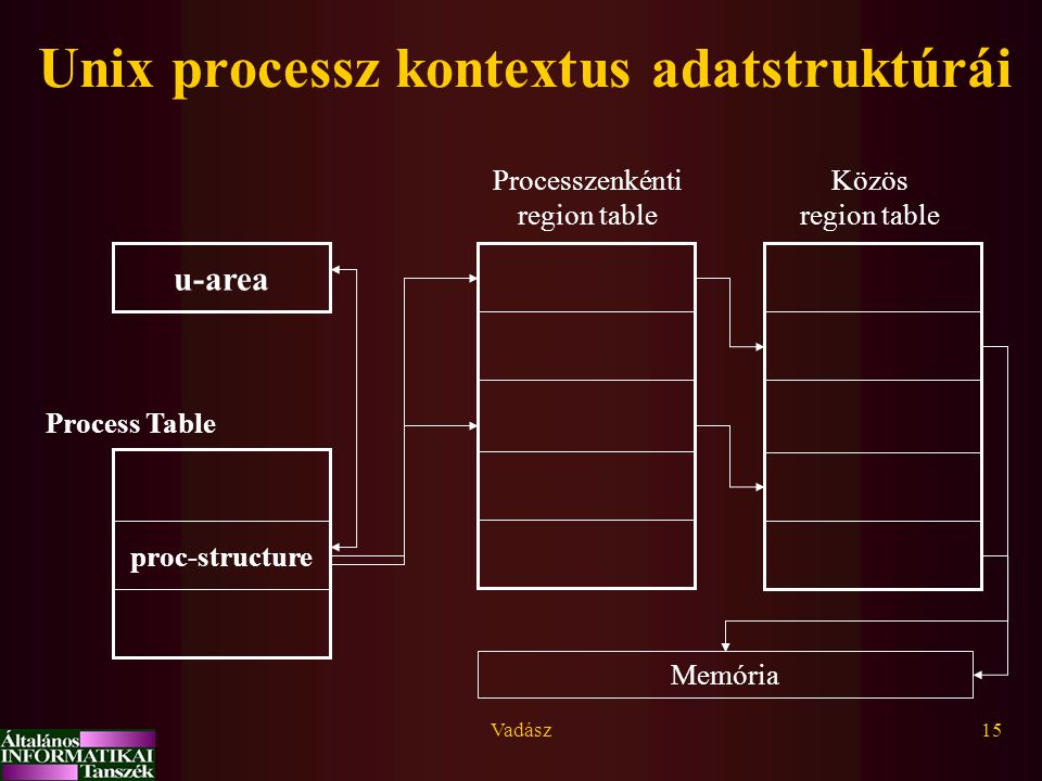 Unix processz kontextus adatstruktúrái
