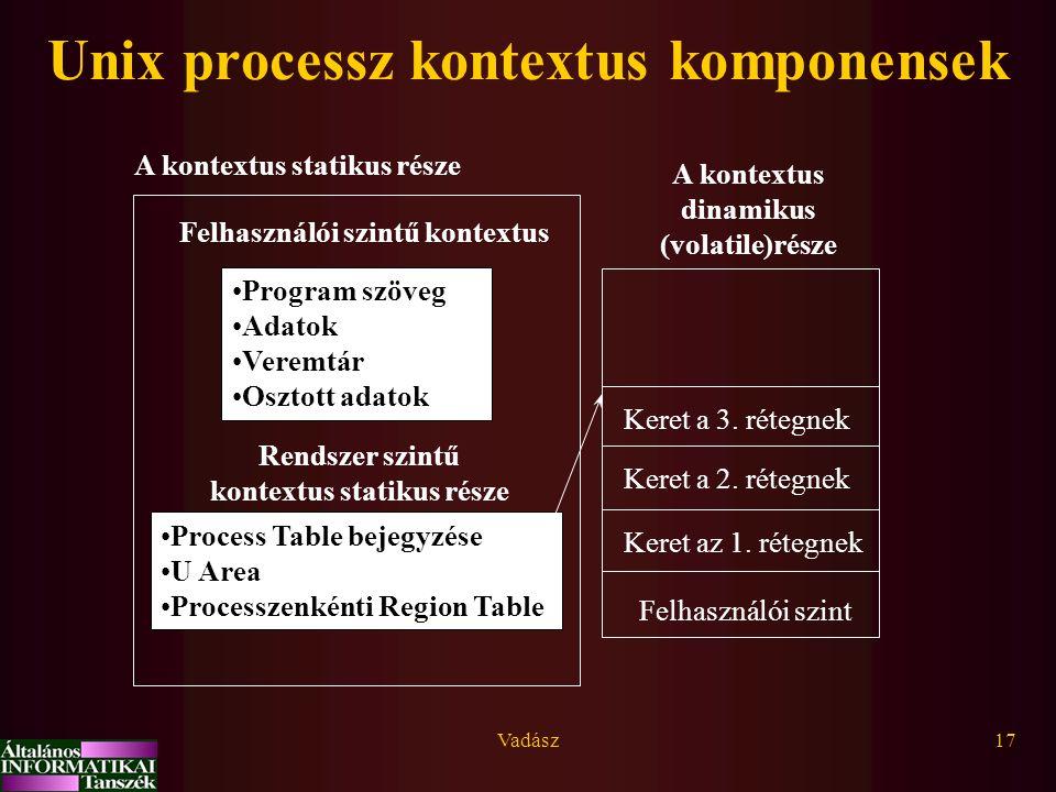 Unix processz kontextus komponensek