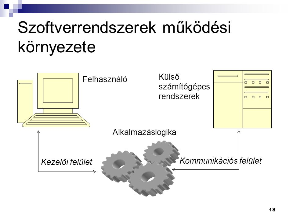 Szoftverrendszerek működési környezete