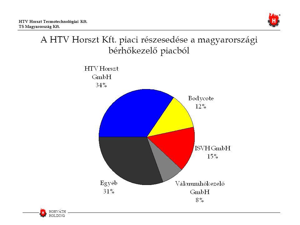 A HTV Horszt Kft. piaci részesedése a magyarországi bérhőkezelő piacból