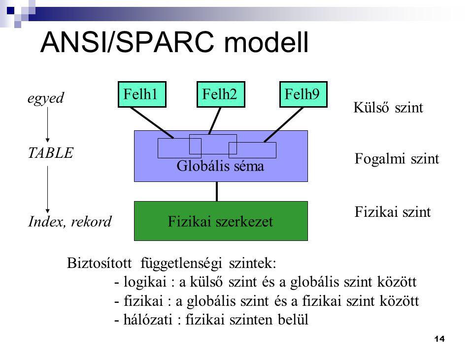 ANSI/SPARC modell Felh1 Felh2 Felh9 egyed Külső szint Globális séma