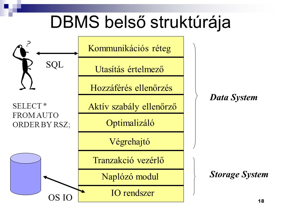 DBMS belső struktúrája