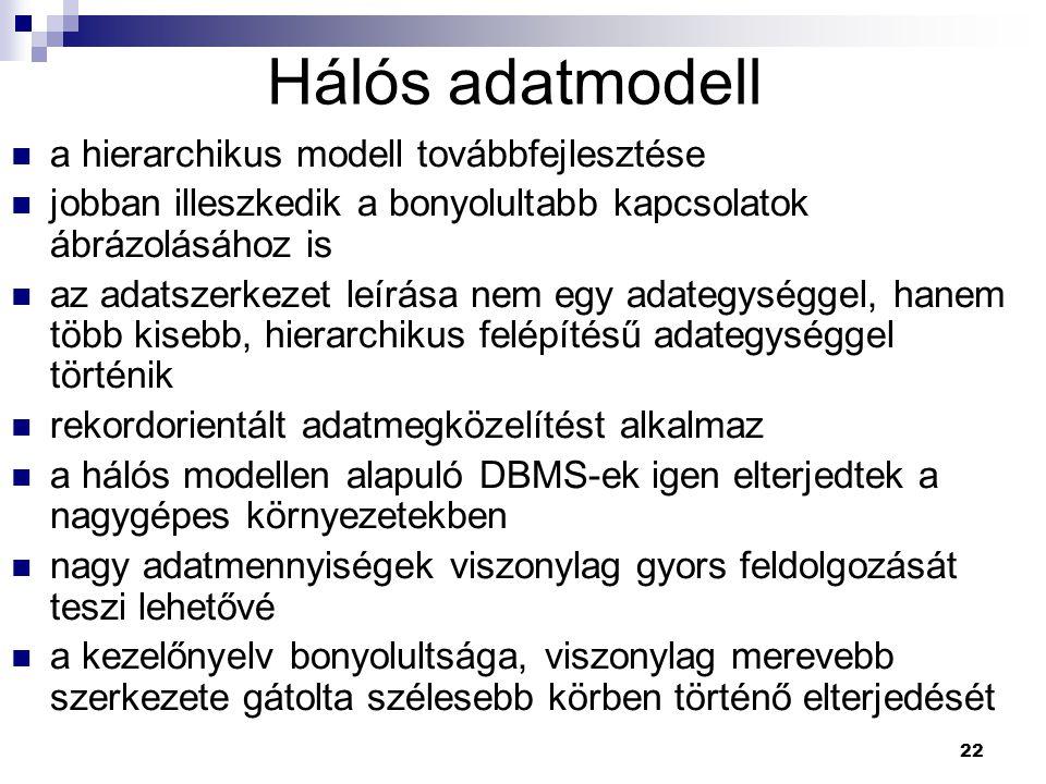 Hálós adatmodell a hierarchikus modell továbbfejlesztése