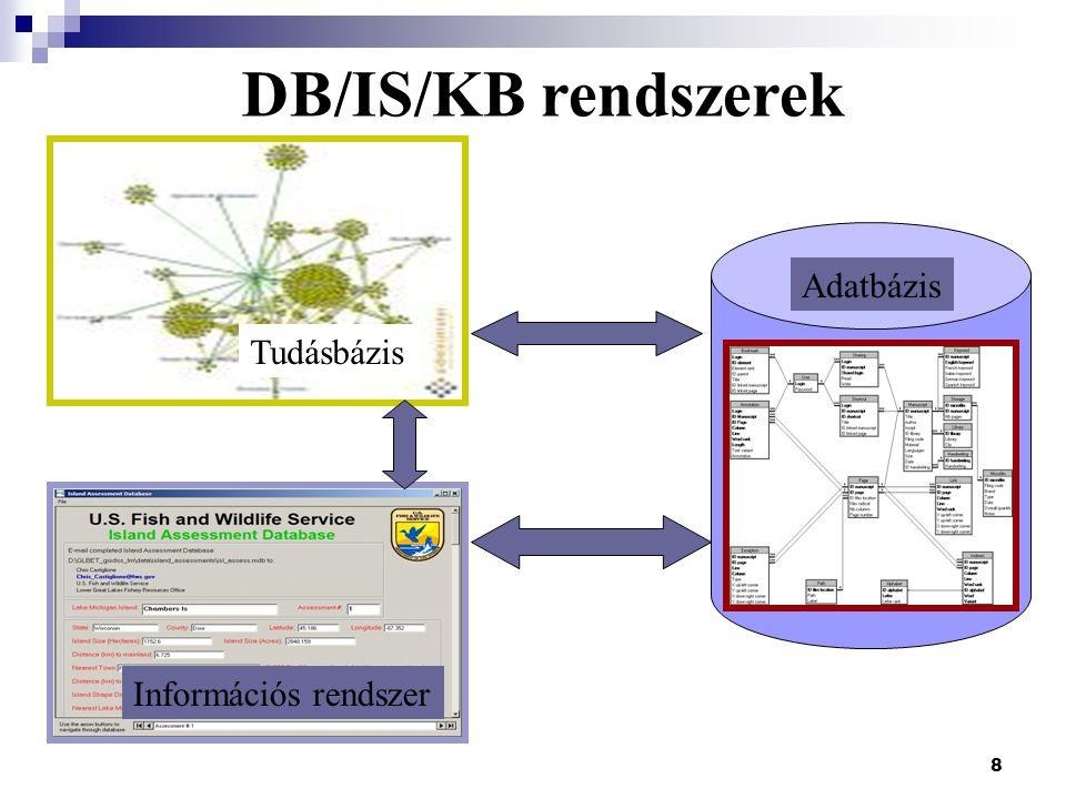 DB/IS/KB rendszerek Adatbázis Tudásbázis Információs rendszer