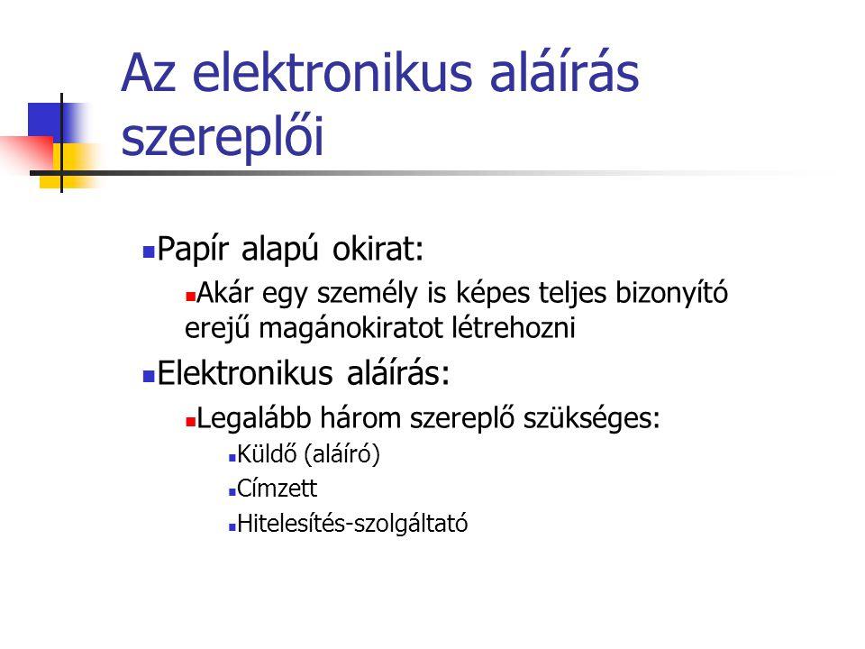 Az elektronikus aláírás szereplői
