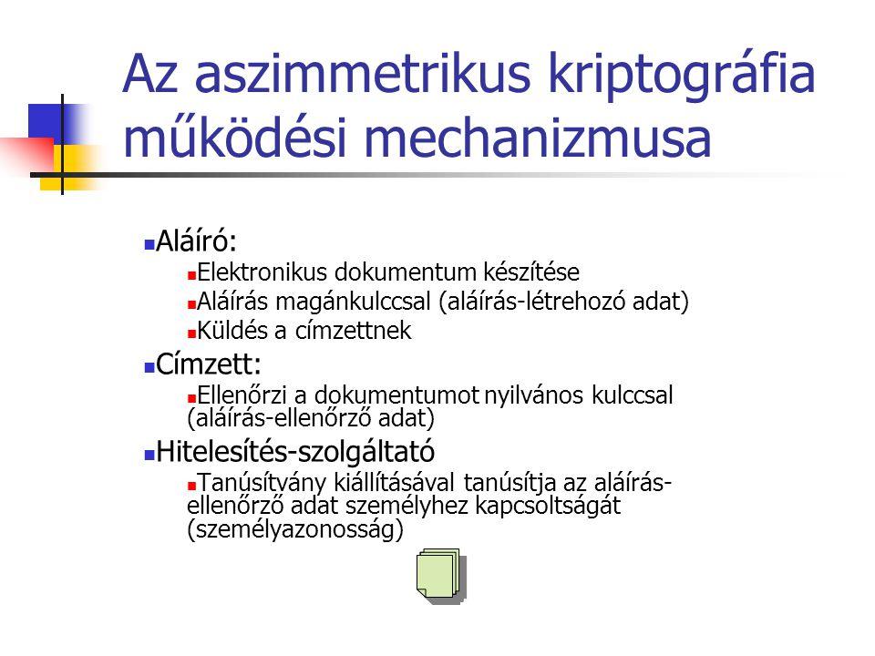 Az aszimmetrikus kriptográfia működési mechanizmusa